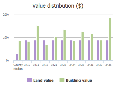 Value distribution ($) of Hidden Lake Drive, Jacksonville, FL: 3410, 3411, 3416, 3421, 3423, 3424, 3428, 3431, 3432, 3435