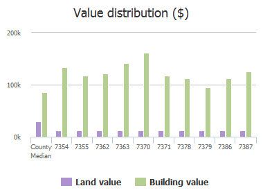 Value distribution ($) of High Bluff Road, Jacksonville, FL: 7354, 7355, 7362, 7363, 7370, 7371, 7378, 7379, 7386, 7387