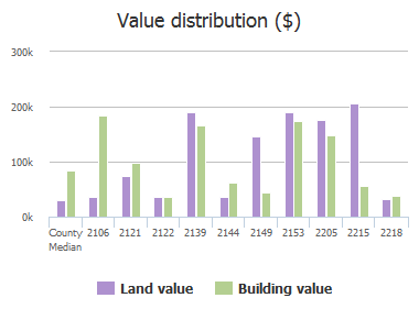 Value distribution ($) of Holly Oaks River Drive, Jacksonville, FL: 2106, 2121, 2122, 2139, 2144, 2149, 2153, 2205, 2215, 2218