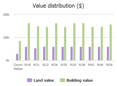 Value distribution ($) of Honeybee Lane, Jacksonville, FL: 9118, 9121, 9122, 9126, 9130, 9134, 9138, 9142, 9146, 9150