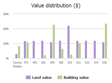 Value distribution ($) of Hopkins Street, Neptune Beach, FL: 473, 481, 501, 504, 505, 510, 511, 515, 519, 520