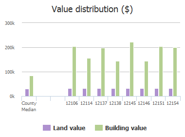 Value distribution ($) of Irwin Manor Drive, Jacksonville, FL: 12106, 12114, 12137, 12138, 12145, 12146, 12151, 12154