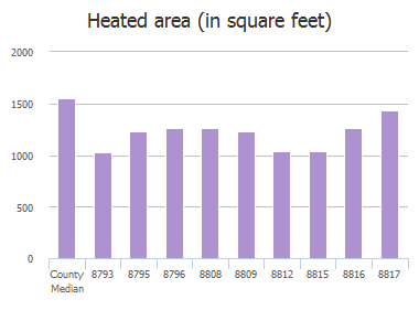 Heated area (in square feet) of Ivey Road, Jacksonville, FL: 8793, 8795, 8796, 8807, 8808, 8809, 8812, 8815, 8816, 8817