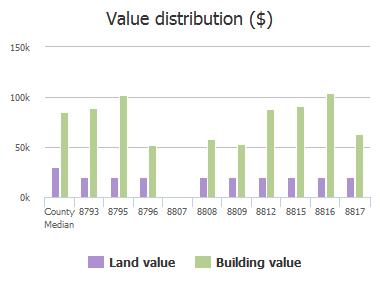 Value distribution ($) of Ivey Road, Jacksonville, FL: 8793, 8795, 8796, 8807, 8808, 8809, 8812, 8815, 8816, 8817
