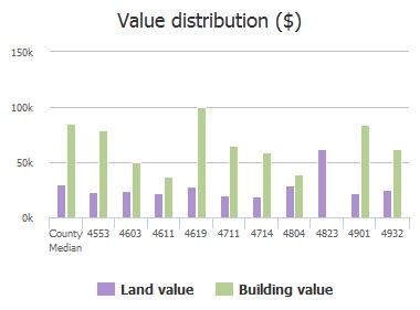 Value distribution ($) of Jammes Road, Jacksonville, FL: 4553, 4603, 4611, 4619, 4711, 4714, 4804, 4823, 4901, 4932