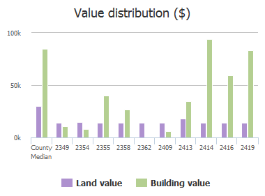 Value distribution ($) of Johnson Avenue, Jacksonville, FL: 2349, 2354, 2355, 2358, 2362, 2409, 2413, 2414, 2416, 2419