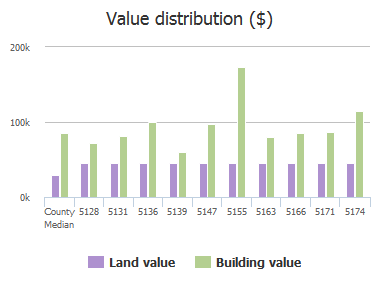 Value distribution ($) of Julington Forest Lane, Jacksonville, FL: 5128, 5131, 5136, 5139, 5147, 5155, 5163, 5166, 5171, 5174