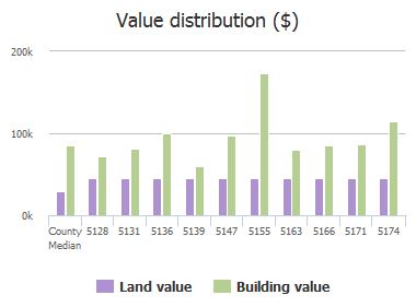 Value distribution ($) of Julington Forest Lane, Jacksonville, FL: 5128, 5131, 5136, 5139, 5147, 5155, 5163, 5166, 5171, 5174