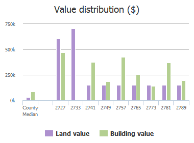 Value distribution ($) of Kelsey Place, Jacksonville, FL: 2727, 2733, 2741, 2749, 2757, 2765, 2773, 2781, 2789