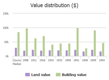 Value distribution ($) of Kusaie Drive, Jacksonville, FL: 1908, 1911, 1916, 1924, 1932, 1940, 1941, 1948, 1949, 1954