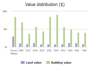 Value distribution ($) of Kylan Drive, Jacksonville, FL: 5205, 5215, 5218, 5225, 5235, 5243, 5253, 5254, 5261, 7368