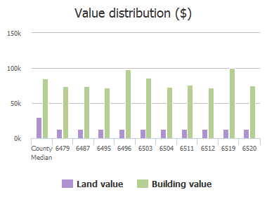 Value distribution ($) of Lacey Court, Jacksonville, FL: 6479, 6487, 6495, 6496, 6503, 6504, 6511, 6512, 6519, 6520
