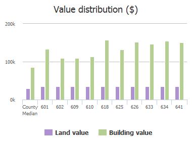 Value distribution ($) of Lady Lake Road, Jacksonville, FL: 601, 602, 609, 610, 618, 625, 626, 633, 634, 641