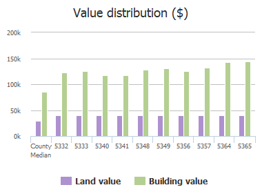 Value distribution ($) of Lake Gardens Lane, Jacksonville, FL: 5332, 5333, 5340, 5341, 5348, 5349, 5356, 5357, 5364, 5365