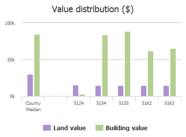 Value distribution ($) of Lantice Court, Jacksonville, FL: 5124, 5154, 5155, 5162, 5163