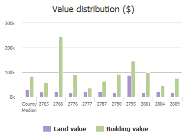 Value distribution ($) of Leon Road, Jacksonville, FL: 2765, 2766, 2776, 2777, 2787, 2790, 2795, 2801, 2804, 2809