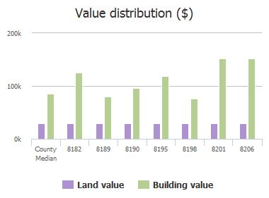 Value distribution ($) of Loch Lomond Lane, Jacksonville, FL: 8182, 8189, 8190, 8195, 8198, 8201, 8206