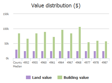 Value distribution ($) of Lofty Pines Circle, Jacksonville, FL: 4952, 4955, 4960, 4961, 4964, 4967, 4968, 4977, 4978, 4987