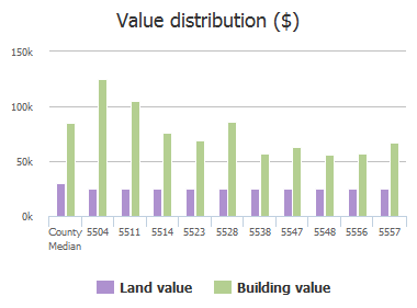 Value distribution ($) of Lofty Pines Circle, Jacksonville, FL: 5504, 5511, 5514, 5523, 5528, 5538, 5547, 5548, 5556, 5557