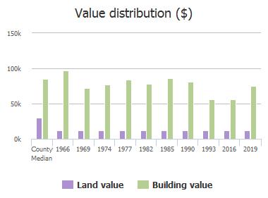 Value distribution ($) of Logging Lane, Jacksonville, FL: 1966, 1969, 1974, 1977, 1982, 1985, 1990, 1993, 2016, 2019