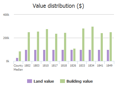 Value distribution ($) of Long Cypress Court, Jacksonville, FL: 1802, 1803, 1810, 1817, 1818, 1826, 1833, 1834, 1841, 1849