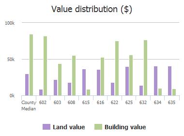 Value distribution ($) of Luna Court, Jacksonville, FL: 602, 603, 608, 615, 616, 622, 625, 632, 634, 635