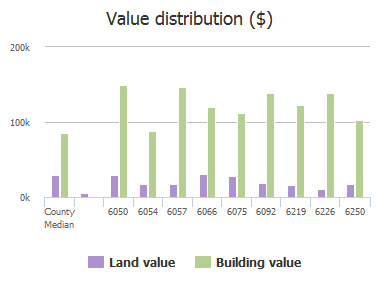 Value distribution ($) of Magellan Road, Jacksonville, FL: 6050, 6054, 6057, 6066, 6075, 6092, 6219, 6226, 6250