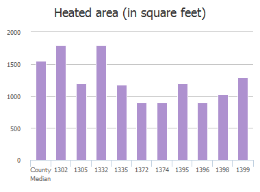 Heated area (in square feet) of Main Street, Atlantic Beach, FL: 1302, 1305, 1332, 1335, 1372, 1374, 1395, 1396, 1398, 1399