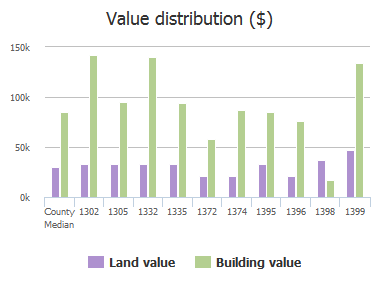 Value distribution ($) of Main Street, Atlantic Beach, FL: 1302, 1305, 1332, 1335, 1372, 1374, 1395, 1396, 1398, 1399