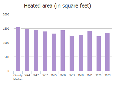 Heated area (in square feet) of Mandarin Woods Drive, Jacksonville, FL: 3644, 3647, 3652, 3655, 3660, 3663, 3668, 3671, 3676, 3679