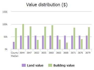 Value distribution ($) of Mandarin Woods Drive, Jacksonville, FL: 3644, 3647, 3652, 3655, 3660, 3663, 3668, 3671, 3676, 3679