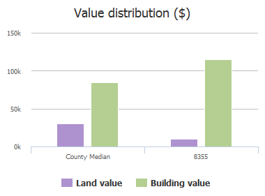 Value distribution ($) of Morning Glory Court, Jacksonville, FL: 8355