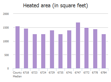 Heated area (in square feet) of Morse Glen Lane, Jacksonville, FL: 6718, 6723, 6724, 6729, 6735, 6741, 6747, 6772, 6778, 6784