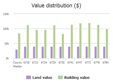 Value distribution ($) of Morse Glen Lane, Jacksonville, FL: 6718, 6723, 6724, 6729, 6735, 6741, 6747, 6772, 6778, 6784