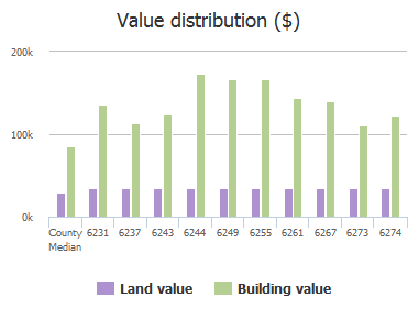 Value distribution ($) of Morse Oaks Circle, Jacksonville, FL: 6231, 6237, 6243, 6244, 6249, 6255, 6261, 6267, 6273, 6274