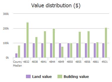 Value distribution ($) of Motor Yacht Drive, Jacksonville, FL: 4832, 4838, 4841, 4844, 4849, 4850, 4855, 4856, 4861, 4921