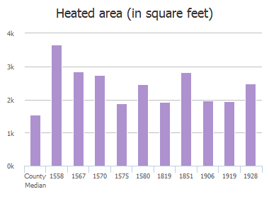 Heated area (in square feet) of Navaho Avenue, Jacksonville, FL: 1558, 1567, 1570, 1575, 1580, 1819, 1851, 1906, 1919, 1928