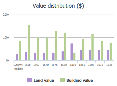 Value distribution ($) of Navaho Avenue, Jacksonville, FL: 1558, 1567, 1570, 1575, 1580, 1819, 1851, 1906, 1919, 1928