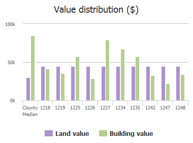 Value distribution ($) of Nipigon Avenue, Atlantic Beach, FL: 1218, 1219, 1225, 1226, 1227, 1234, 1235, 1242, 1247, 1248