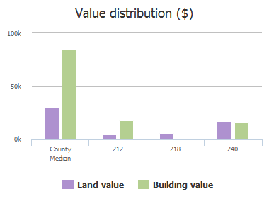 Value distribution ($) of North Avenue, Jacksonville, FL: 212, 218, 240
