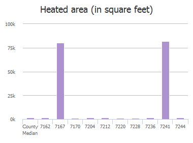 Heated area (in square feet) of Old Kings Road, Jacksonville, FL: 7162, 7167, 7170, 7204, 7212, 7220, 7228, 7236, 7241, 7244