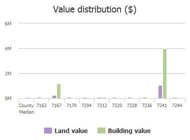 Value distribution ($) of Old Kings Road, Jacksonville, FL: 7162, 7167, 7170, 7204, 7212, 7220, 7228, 7236, 7241, 7244