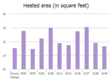 Heated area (in square feet) of Ortega Boulevard, Jacksonville, FL: 5055, 5075, 5101, 5106, 5111, 5123, 5126, 5137, 5138, 5140