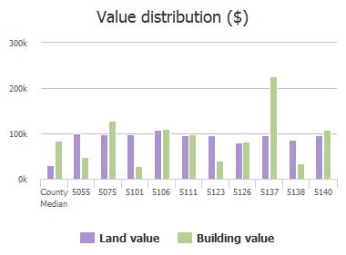 Value distribution ($) of Ortega Boulevard, Jacksonville, FL: 5055, 5075, 5101, 5106, 5111, 5123, 5126, 5137, 5138, 5140