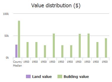 Value distribution ($) of Paine Avenue, Jacksonville, FL: 1950, 1950, 1950, 1950, 1950, 1950, 1950, 1950, 1950, 1950