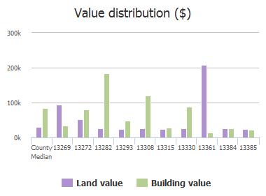 Value distribution ($) of Peaceful Road, Jacksonville, FL: 13269, 13272, 13282, 13293, 13308, 13315, 13330, 13361, 13384, 13385
