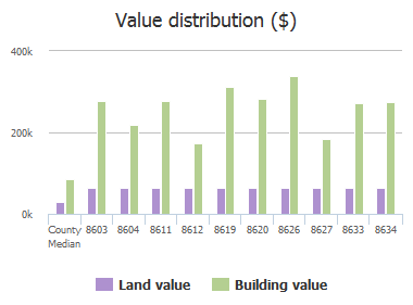 Value distribution ($) of Pebble Creek Lane, Jacksonville, FL: 8603, 8604, 8611, 8612, 8619, 8620, 8626, 8627, 8633, 8634