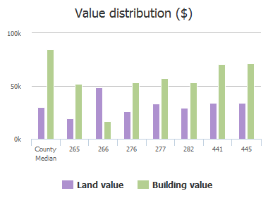 Value distribution ($) of Pecan Street, Jacksonville, FL: 265, 266, 276, 277, 282, 441, 445