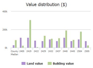 Value distribution ($) of Pineridge Road, Jacksonville, FL: 2405, 2419, 2422, 2429, 2432, 2437, 2440, 2445, 2504, 2505