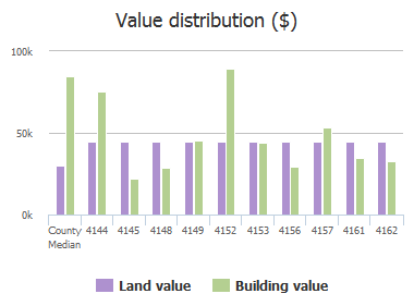 Value distribution ($) of Piney Branch Court, Jacksonville, FL: 4144, 4145, 4148, 4149, 4152, 4153, 4156, 4157, 4161, 4162